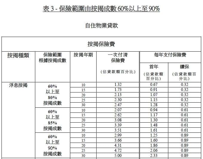 物業價格 1,000 萬港元或以下,採用新例成數可參考上表