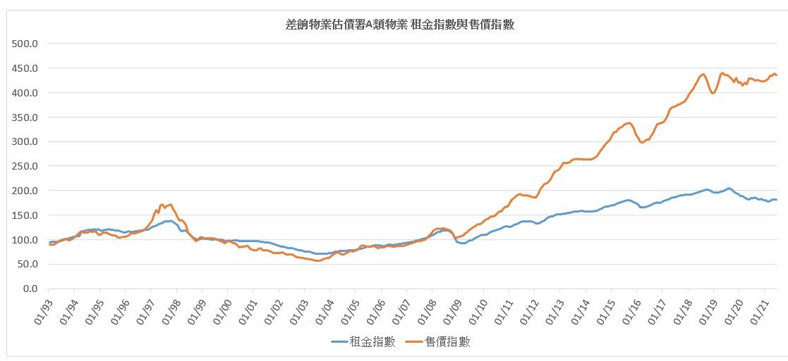 A類物業租金及售價指數